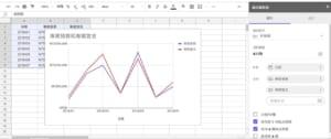 如何用Google Sheet (Google 試算表)輕鬆製作出精美圖表?