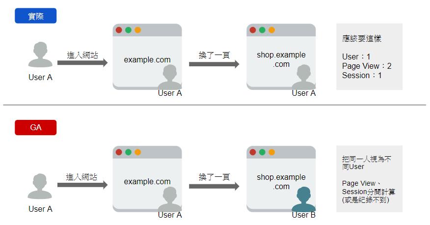 圖片為次網域對GA流量分析的影響示意圖,上方為應該呈現被記錄到的狀況,下方為GA紀錄到的狀況
