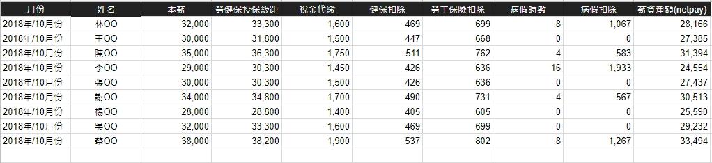 照片為Google試算表以薪資計算為例