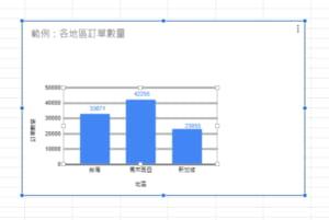 利用Google試算表,你能讓調整圖表變得更簡單!