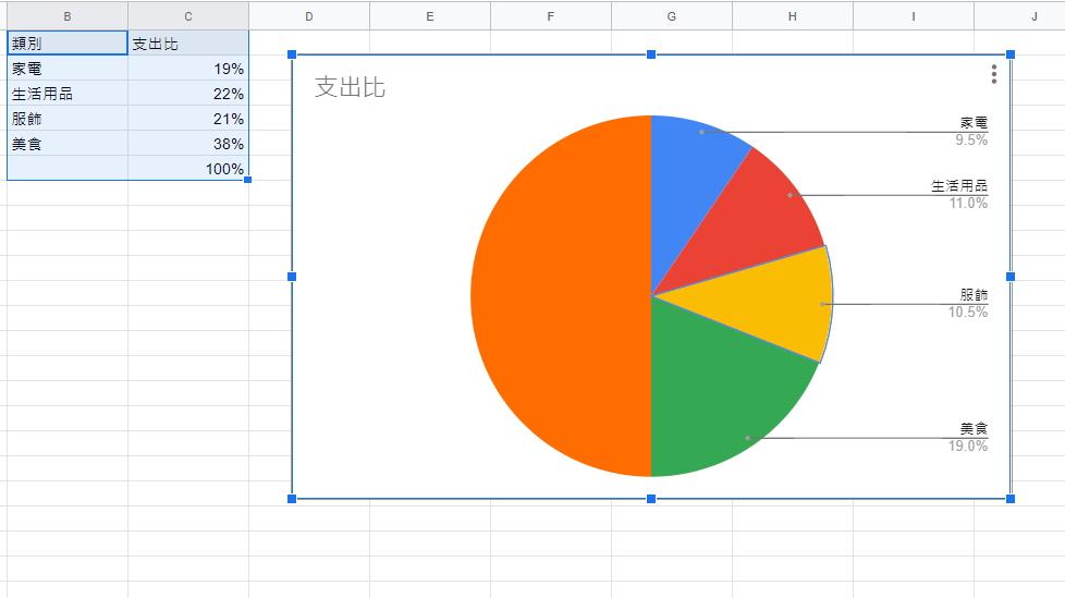在Google試算表中建立圓餅圖
